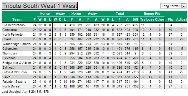 RFU league table (South West 1 West) 2012/13 with 2 matches to play